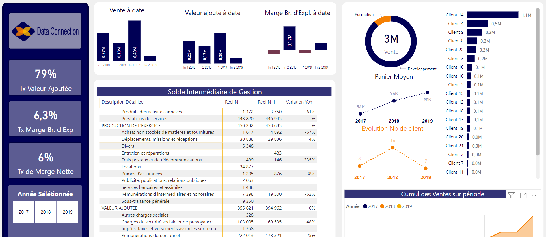 tableau de bord Business Intelligence