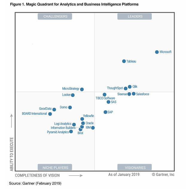 Business Intelligence Gartner